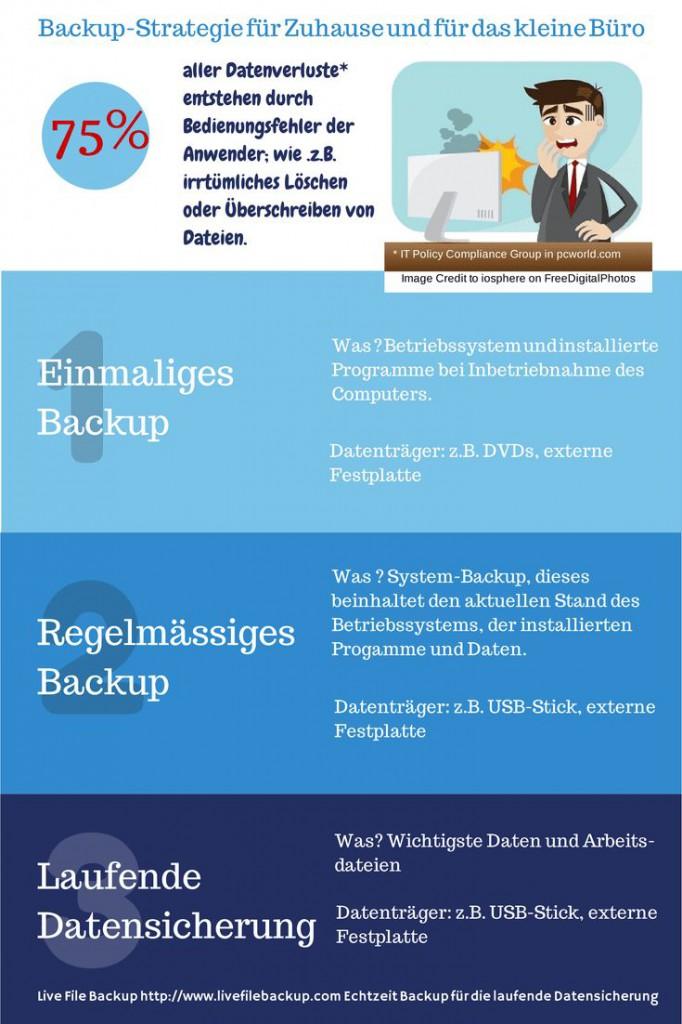 Backup-Strategie