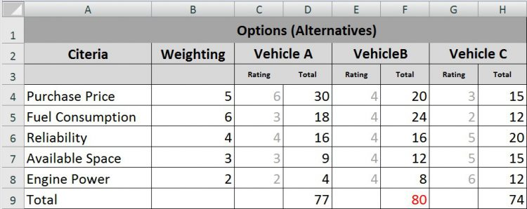 Weighted Decision Matrix